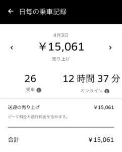 ウーバーイーツ(Uber Eats)1日に15061円稼いだ画像