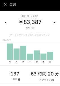 ウーバーイーツ(Uber Eats)バイトで1週間83,387円稼いだ画像