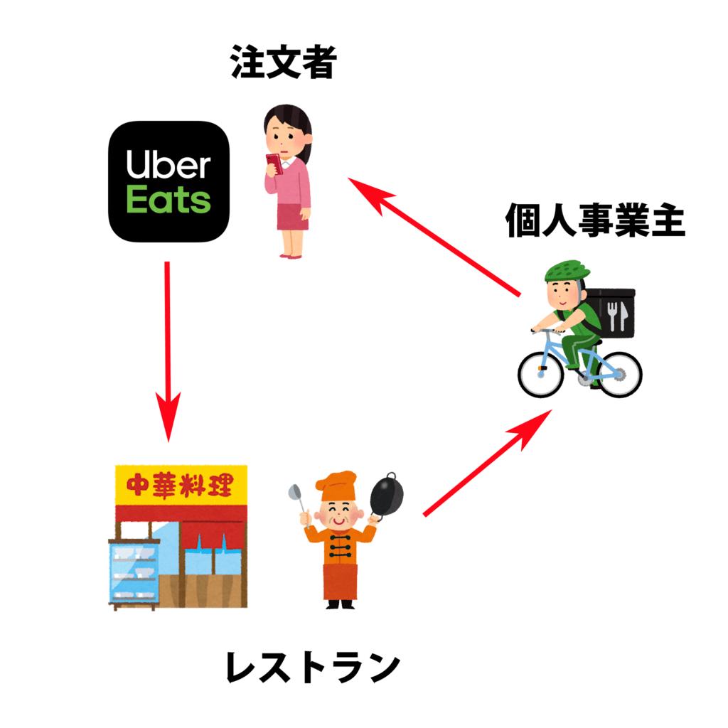 Uber Eats (ウーバーイーツ)全体の仕組みを絵でまとめた画像