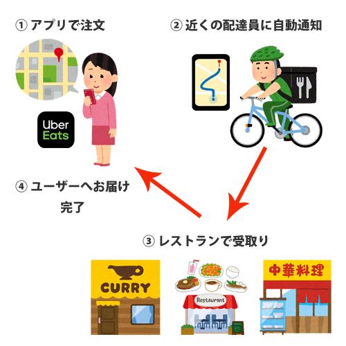 ウーバーイーツ(Uber Eats)注文から配達までの仕組みイメージ画像