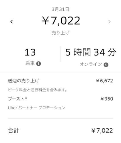2019年3月31日Uber Eats (ウーバーイーツ)収入の画像