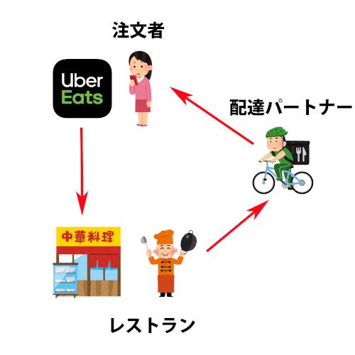 Uber Eats (ウーバーイーツ)全体の仕組みを図解で説明する画像