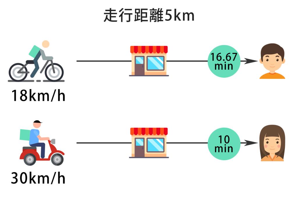 ウーバーイーツ 自転車とバイクを比べてみた画像