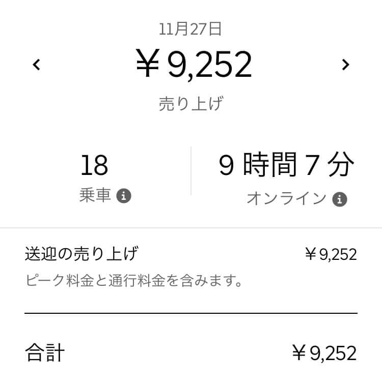 Uber Eats(ウーバーイーツ) 大阪はバイトより稼げるかトライした結果「9252円」稼いだ画像