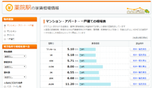 福岡市薬院駅周辺の物件価格