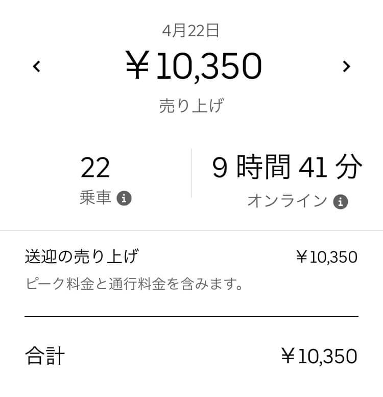 Uber Eats 売上データ1日目(10,350円)の画像