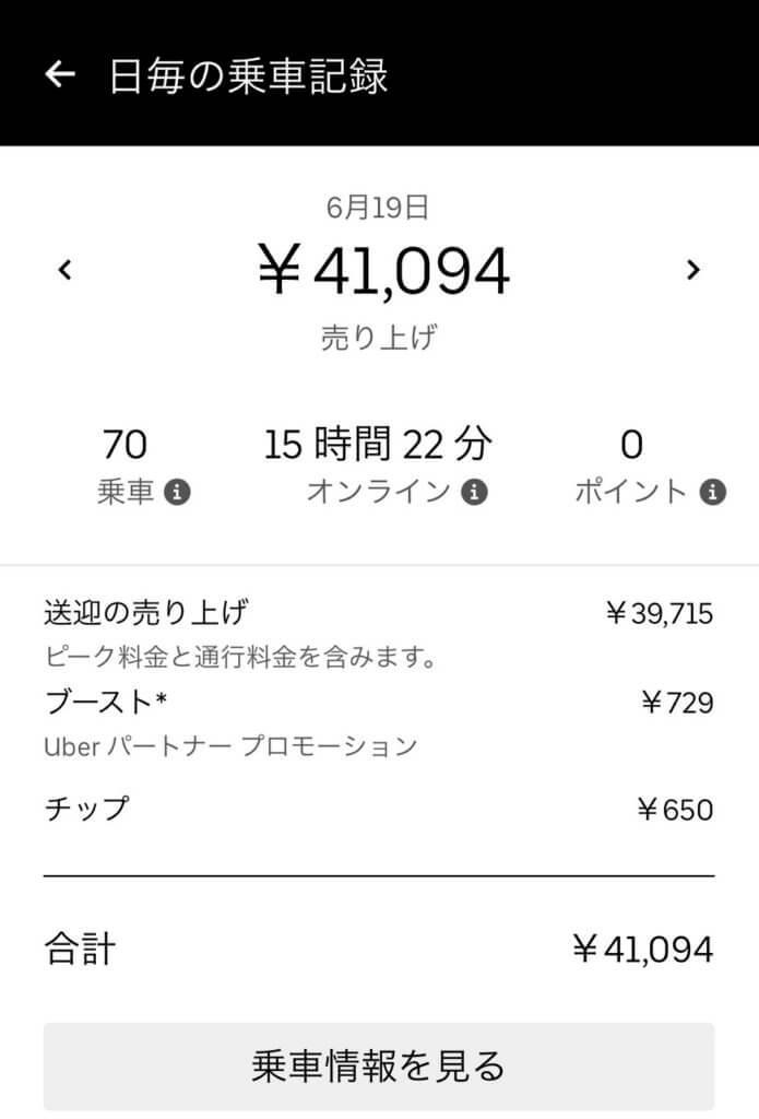 Uber Eatsの配達仕事で1日40,000円稼いだ画像
