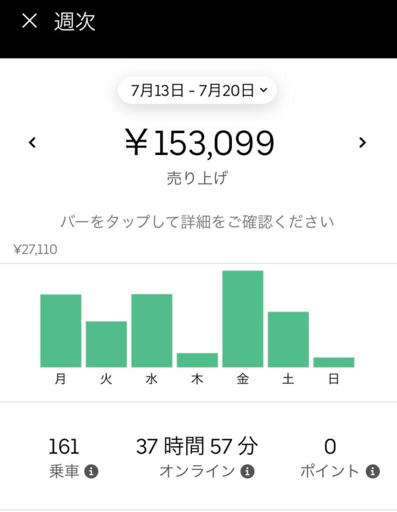 Uber Eatsの配達仕事で1週間150,000円稼いだ画像