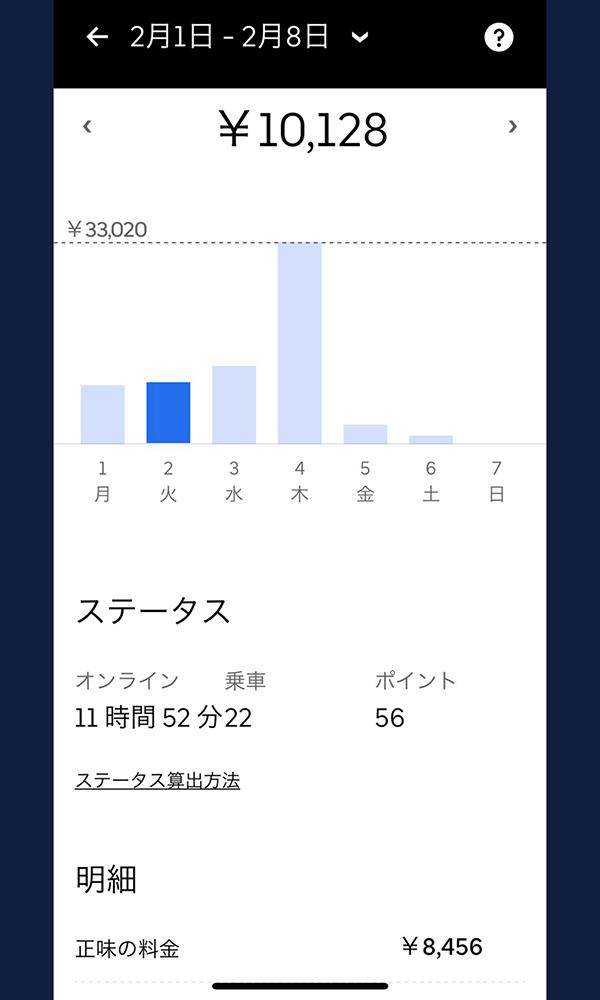 ウーバーイーツバイト仙台の売上結果1日目