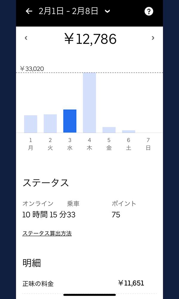 ウーバーイーツバイト仙台の売上結果2日目