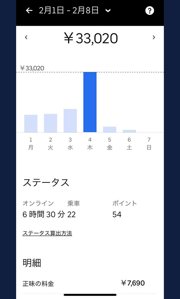 ウーバーイーツバイト仙台の売上結果3日目