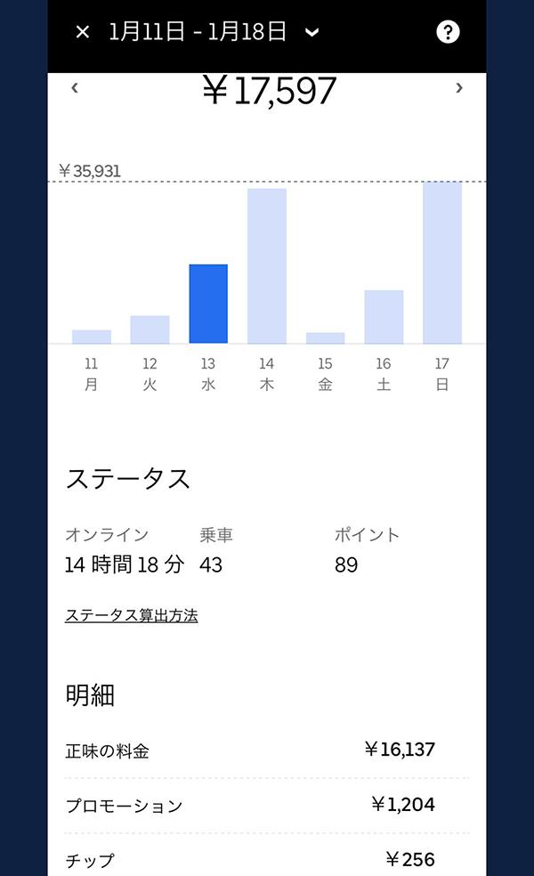 ウーバーイーツバイト京都の売上結果1日目