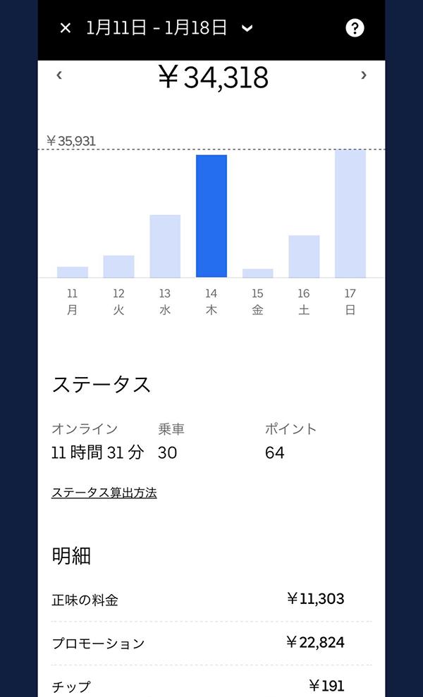 ウーバーイーツバイト京都の売上結果2日目
