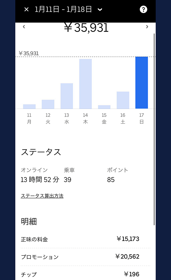ウーバーイーツバイト京都の売上結果3日目