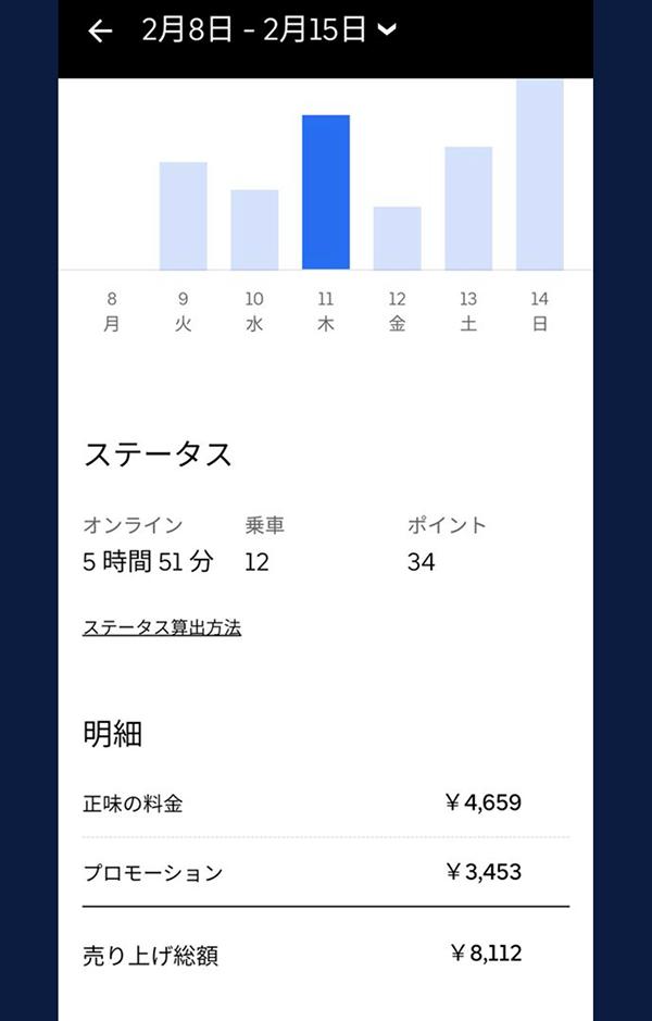 ウーバーイーツ静岡バイトの売上結果1日目