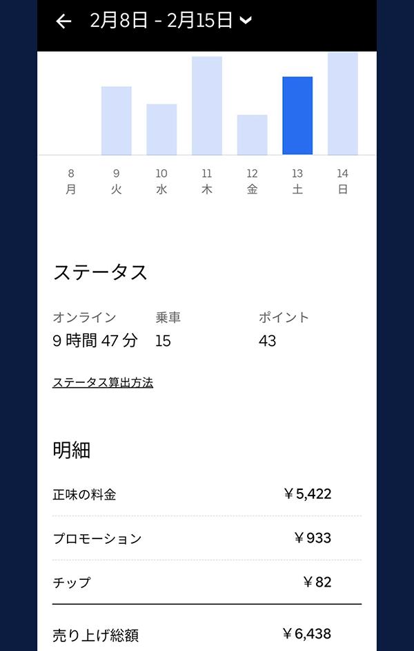 ウーバーイーツ静岡バイトの売上結果2日目