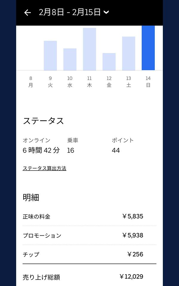 ウーバーイーツ静岡バイトの売上結果3日目